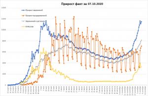 Миллион выздоровевших от ковид-19 в РФ