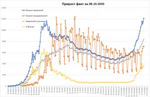 В России антирекорд по числу случаев CoVid