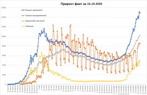 24 тысячи смертей от COVID в РФ
