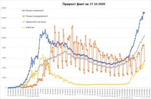 COVID-19 в РФ продолжил рост