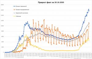 Рекорд смертности COVID-19