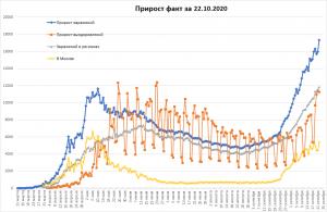 Новые рекорды в РФ и мире