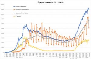 COVID-19 в РФ немного упал