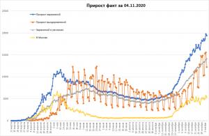 Заражения COVID-19 в РФ продолжают оставаться на высоком уровне