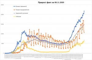 Новые рекорды COVID в РФ и Москве