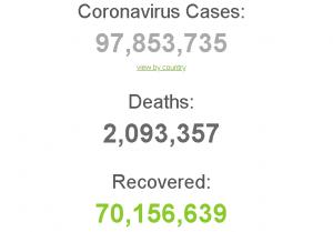 Число смертей от CIVID в мире превысило 2млн