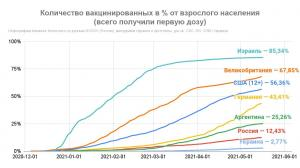 Вакцинация в мире - Россия отстает
