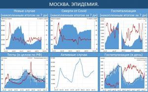 Резкий всплеск числа госпитализированных в Москве