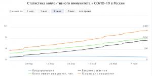 В РФ 90% июньских образцов коронавируса - индийский штамм