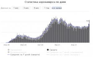 В Питере и Москве рекорд по смертям
