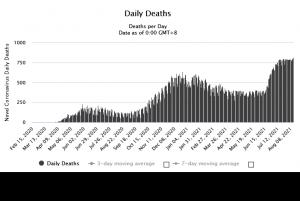 Третий подряд рекорд смертности