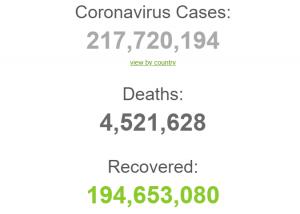 Число умерших от коронавируса в мире превысило 4,5 млн человек;