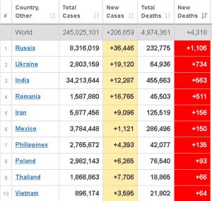 Снова рекорд смертности - 1106 смертей в РФ
