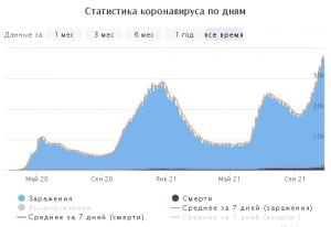 Снова рекорд смертности - 1123 смертей в РФ